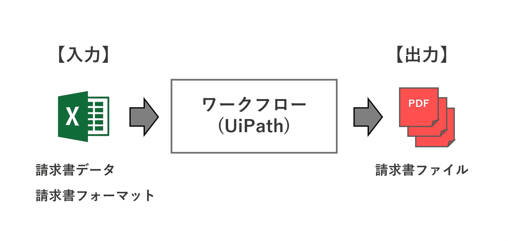 I/O design