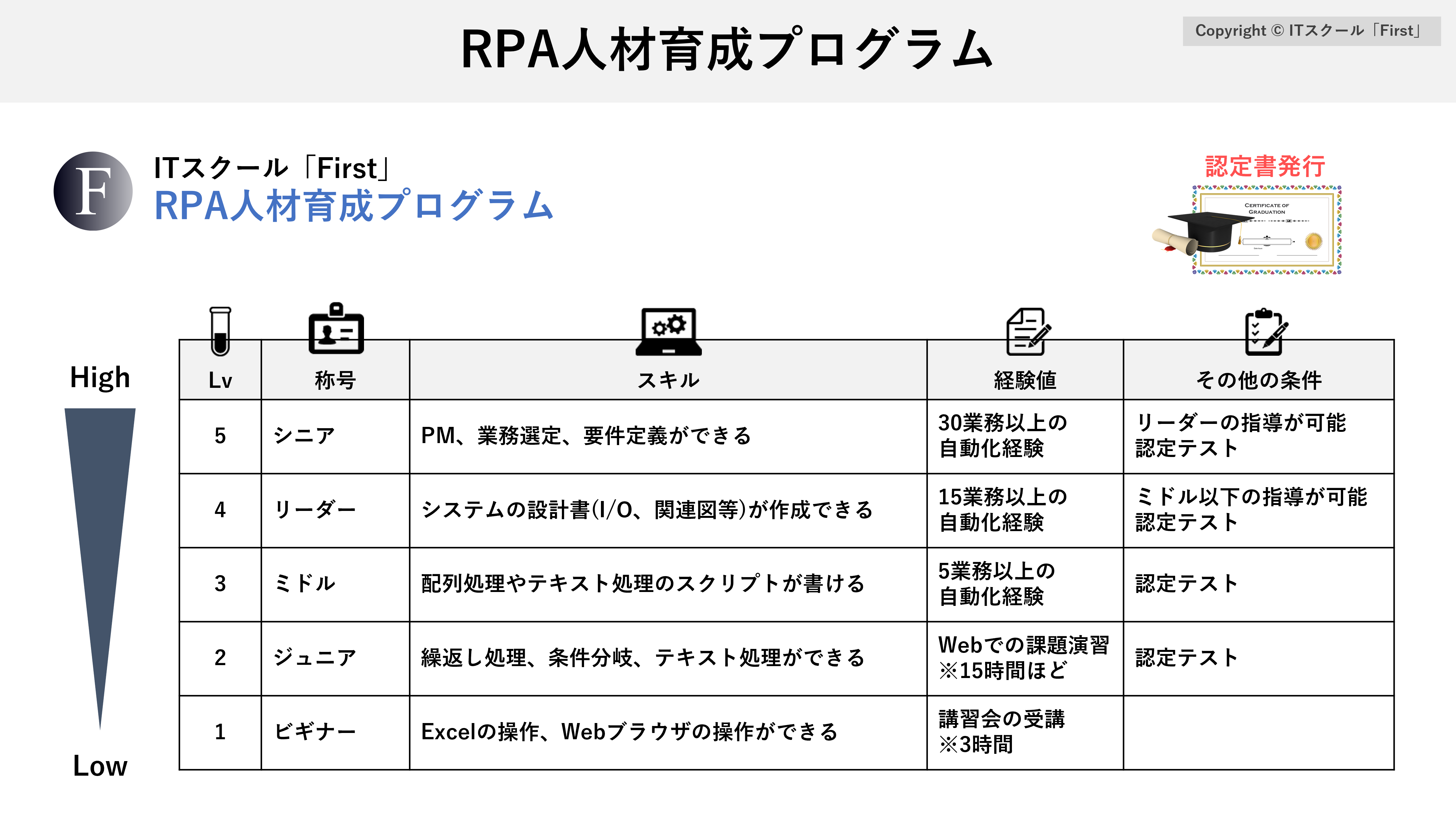 rpa personnel training
