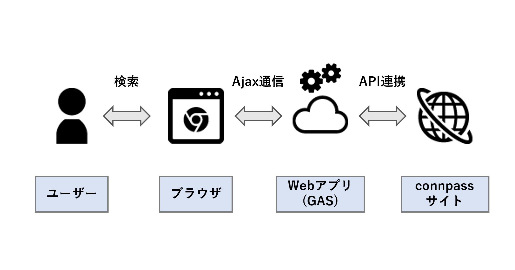 app system