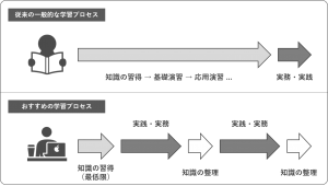 学習プロセスの比較