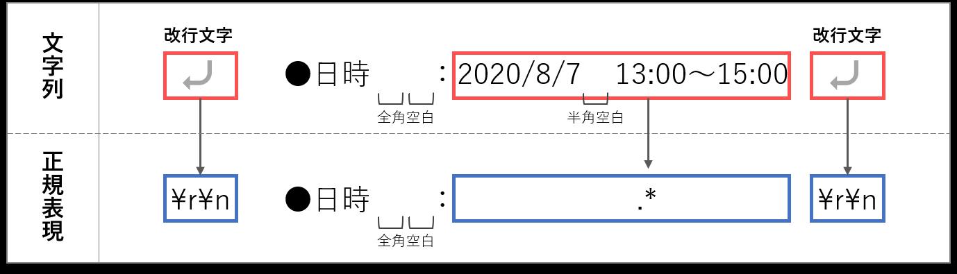 pattern of date