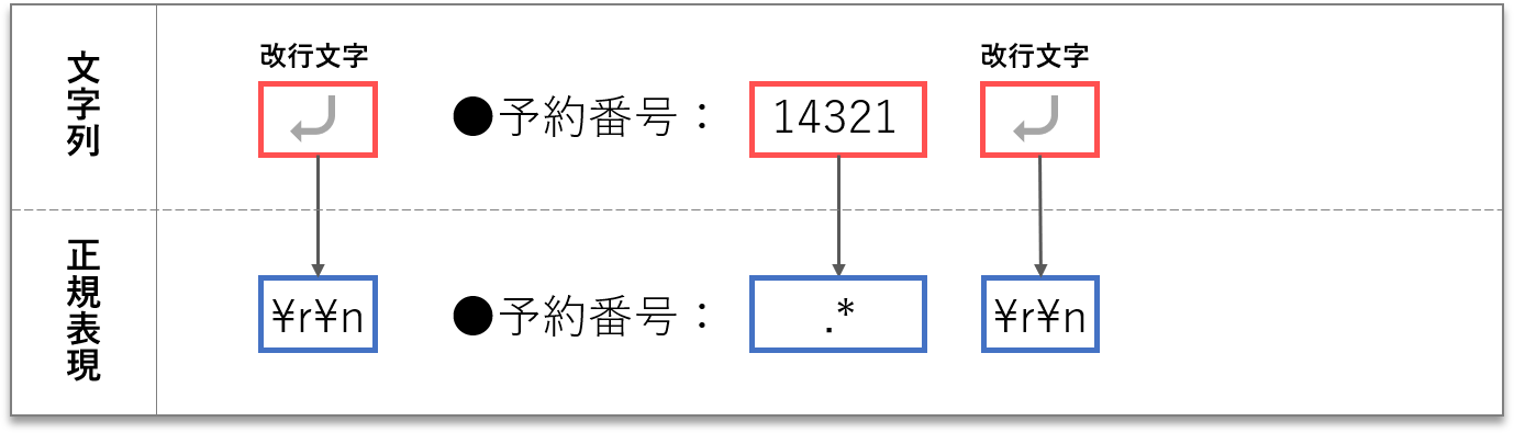 pattern of number