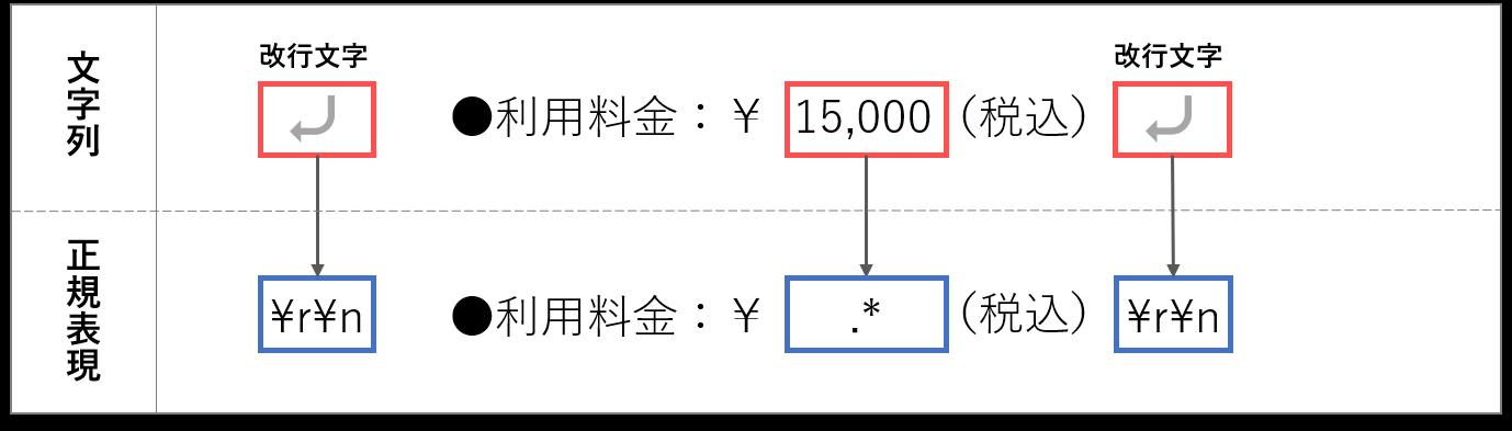 pattern of price